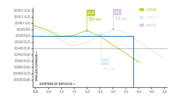 Defocus curve for the TECNIS<sup>®</sup> Multifocal IOL +2.75